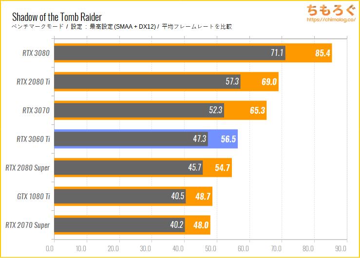GeForce RTX 3060 Tiのベンチマーク比較:Shadow of the Tomb Raider