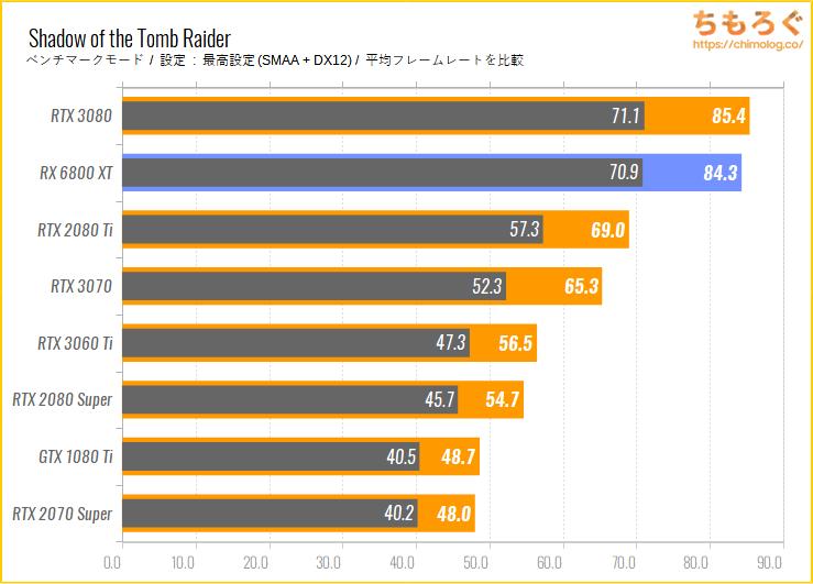 Radeon RX 6800 XTのベンチマーク比較:Shadow of the Tomb Raider