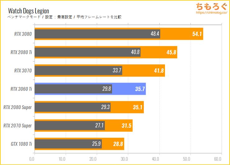 GeForce RTX 3060 Tiのベンチマーク比較:Watch Dogs Legion
