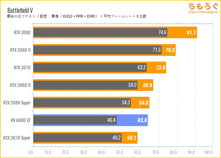 Radeon RX 6800 XTのベンチマーク比較:レイトレーシングの性能をチェック