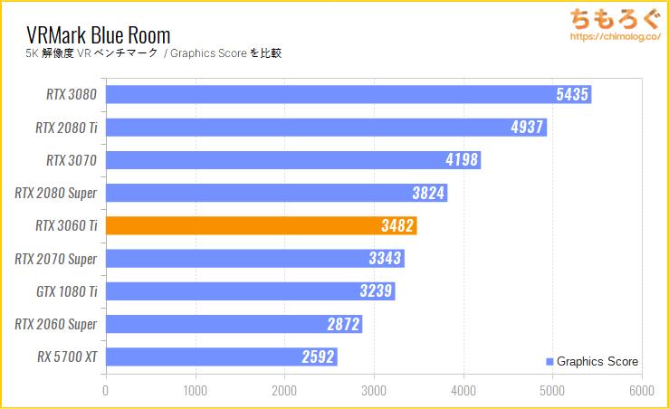 GeForce RTX 3060 Tiのベンチマーク比較:VRMark Blue Room