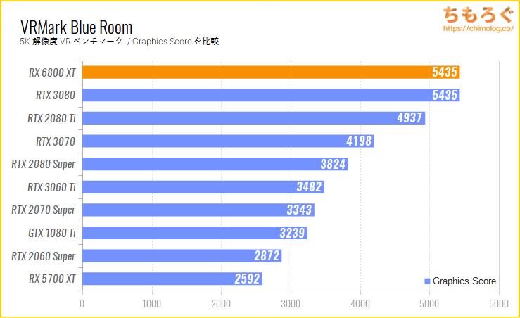 Radeon RX 6800 XTのベンチマーク比較:VRMark Blue Room
