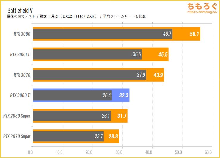 GeForce RTX 3060 Tiのベンチマーク比較:レイトレーシングの性能をチェック