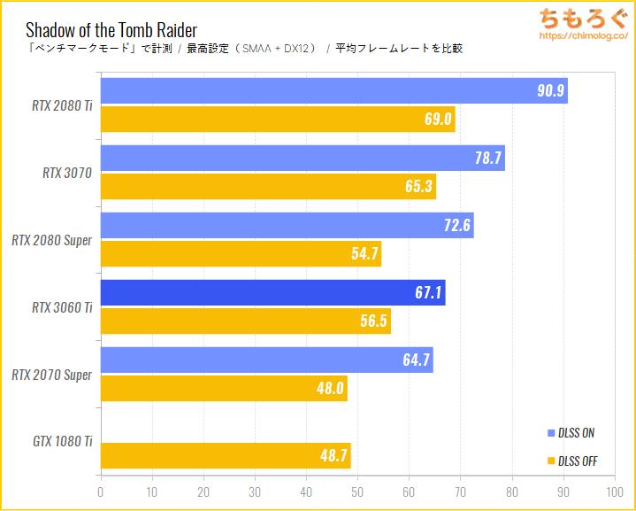 GeForce RTX 3060 Tiのベンチマーク比較:NVIDIA DLSSの効果をチェック