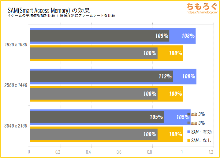 Radeon RX 6800 XTのベンチマーク比較:NVIDIA DLSSの効果をチェック