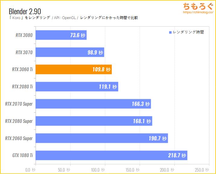 GeForce RTX 3060 Tiのベンチマーク比較:Blender Koro(GPUレンダリング)