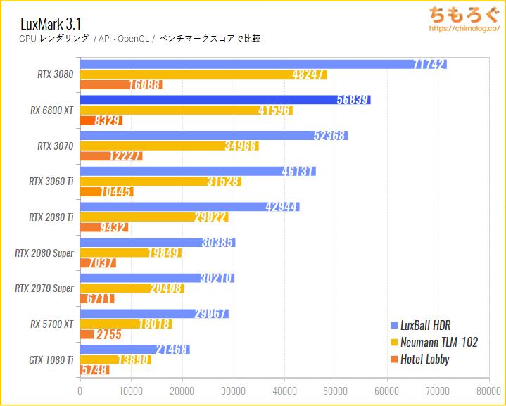 Radeon RX 6800 XTのベンチマーク比較:LuxMark(GPUレンダリング)