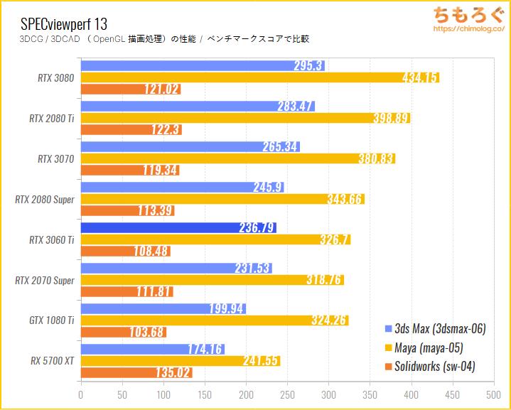 GeForce RTX 3060 Tiのベンチマーク比較:SPECviewperf 13(OpenGL描画性能)
