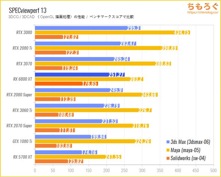 Radeon RX 6800 XTのベンチマーク比較:SPECviewperf 13(OpenGL描画性能)