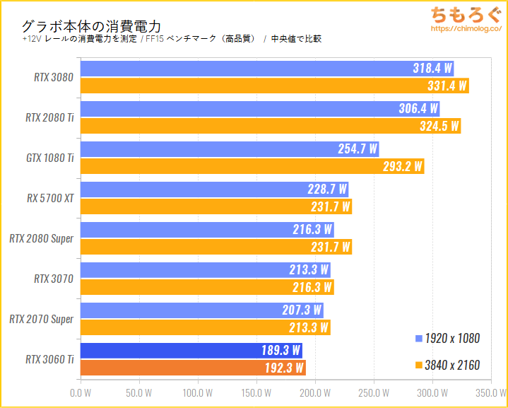 GeForce RTX 3060 Tiのベンチマーク比較:グラボ本体の消費電力を比較