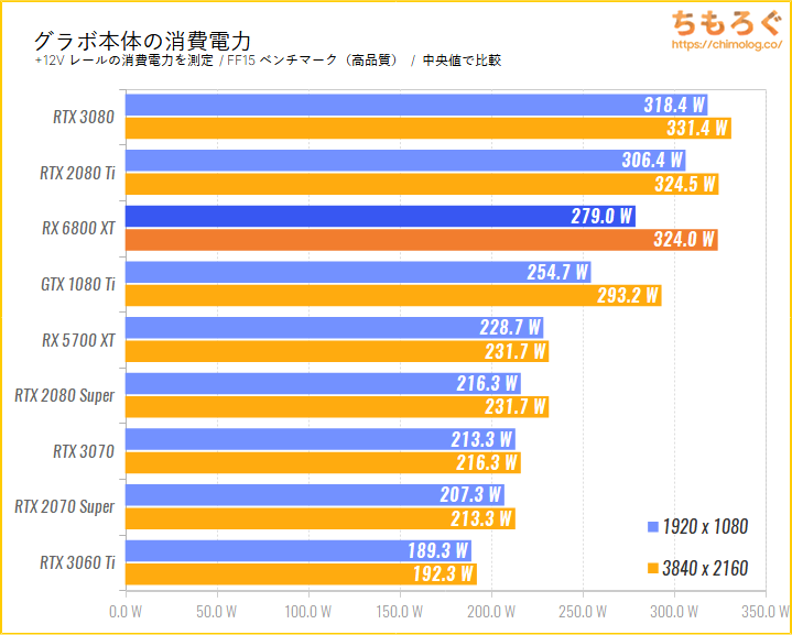 Radeon RX 6800 XTのベンチマーク比較:グラボ本体の消費電力を比較