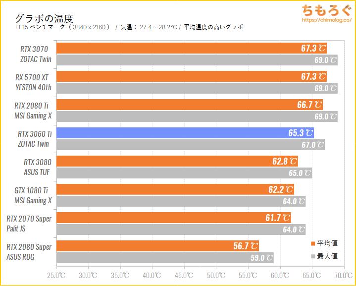 GeForce RTX 3060 Tiのベンチマーク比較:グラボの温度を比較