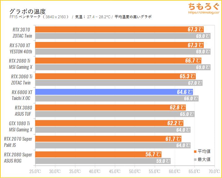 Radeon RX 6800 XTのベンチマーク比較:グラボの温度を比較
