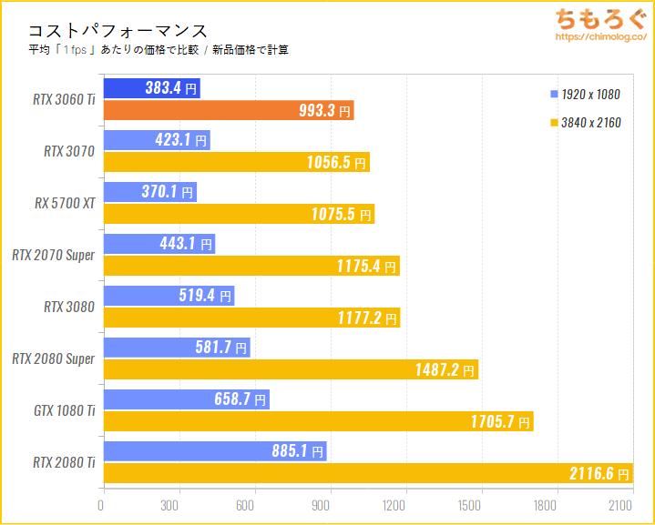 GeForce RTX 3070のコストパフォーマンスを比較(新品価格で)