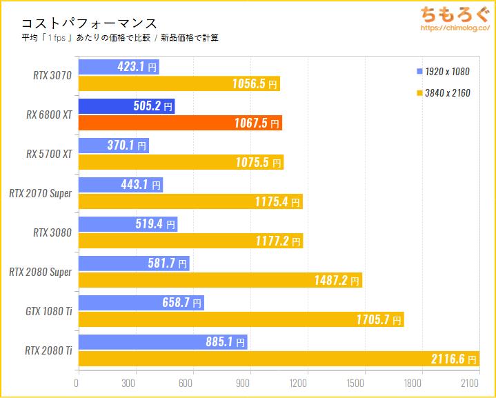 Radeon RX 6800 XTのコストパフォーマンスを比較(新品価格で)