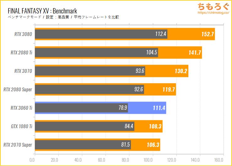 GeForce RTX 3060 Tiのベンチマーク比較:FINAL FANTASY 15