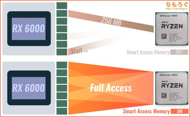 「Smart Access Memory(SAM)」はCPUとVRAMの転送ボトルネックを解消する