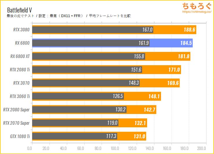 Radeon RX 6800のベンチマーク比較:Battlefield V