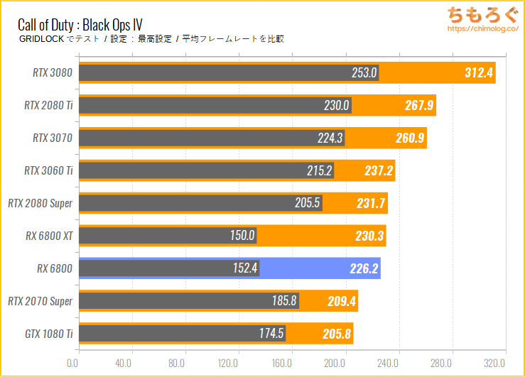 ASUS ROG STRIX RX 6800 GAMING OCのベンチマーク比較:Call of Duty : Black Ops IV