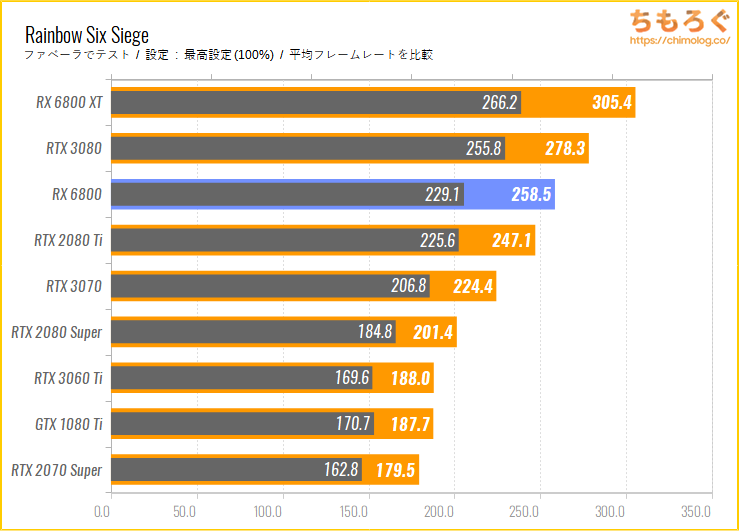 Radeon RX 6800のベンチマーク比較:Rainbow Six Siege
