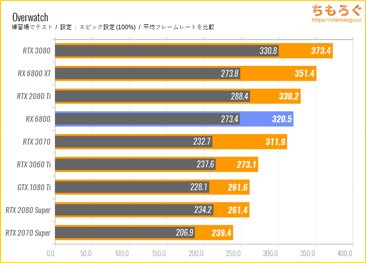 Radeon RX 6800のベンチマーク比較:Overwatch