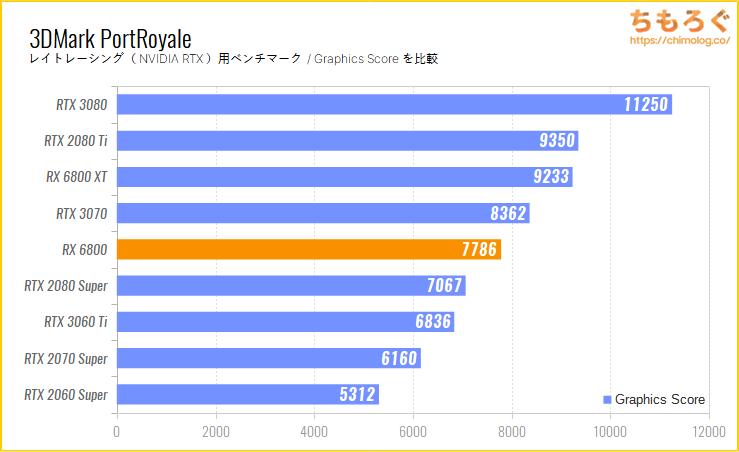 Radeon RX 6800のベンチマーク比較:3DMark Port Royale