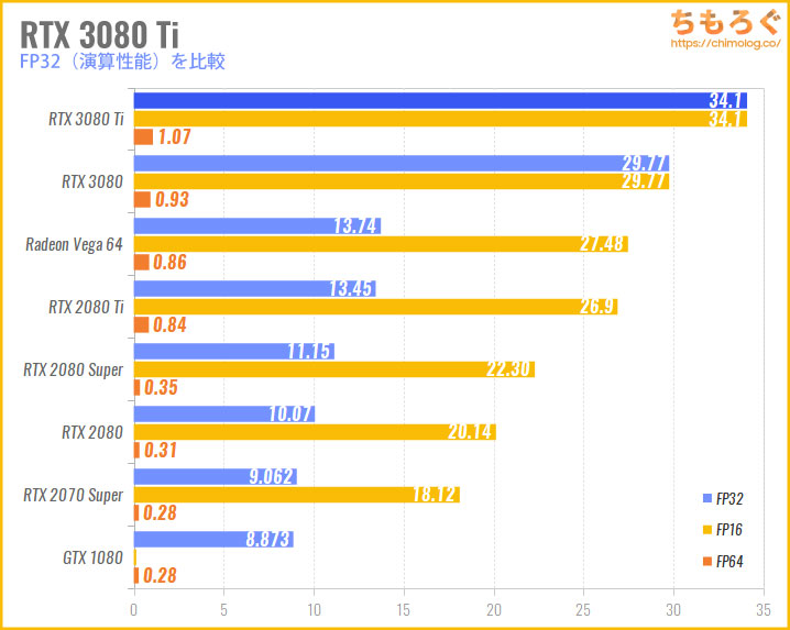 RTX 3080 Tiの性能比較(FP32演算性能)