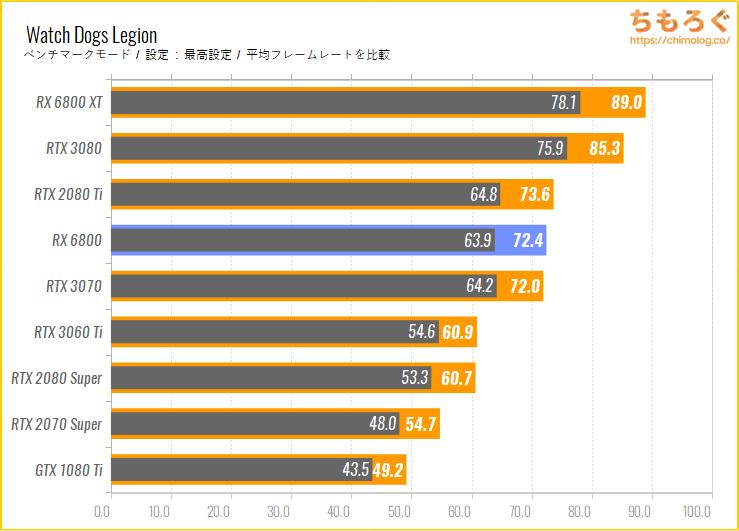 Radeon RX 6800のベンチマーク比較:Watch Dogs Legion