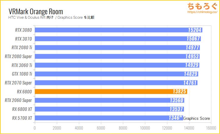 Radeon RX 6800のベンチマーク比較:VRMark Orange Room