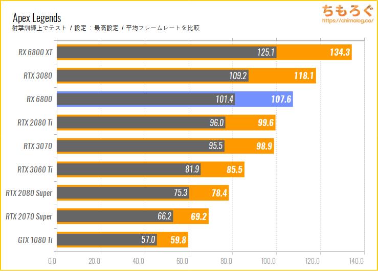 Radeon RX 6800のベンチマーク比較:Apex Legends