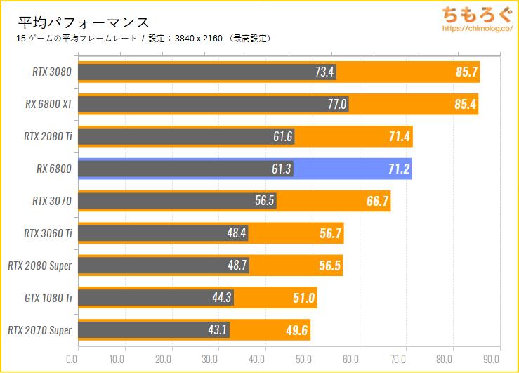 Radeon RX 6800のベンチマーク比較:平均パフォーマンス