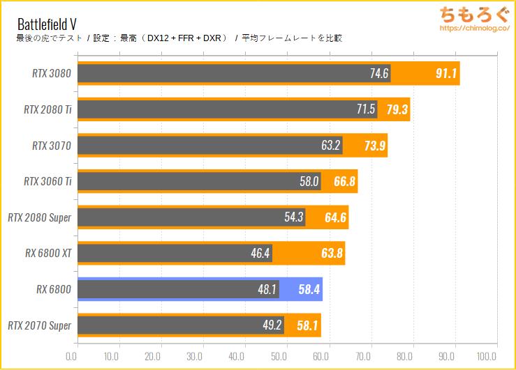 Radeon RX 6800のベンチマーク比較:レイトレーシングの性能をチェック