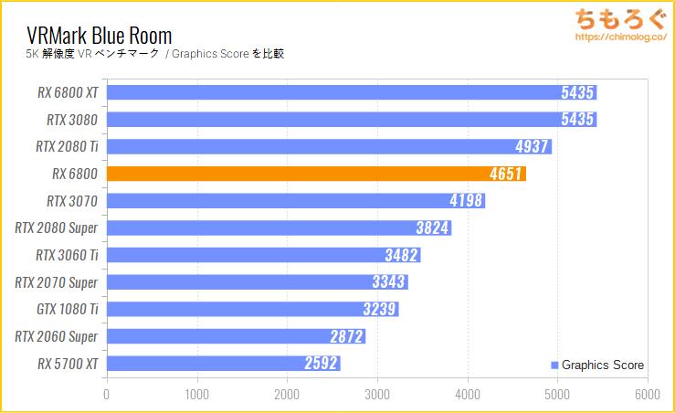 Radeon RX 6800のベンチマーク比較:VRMark Blue Room