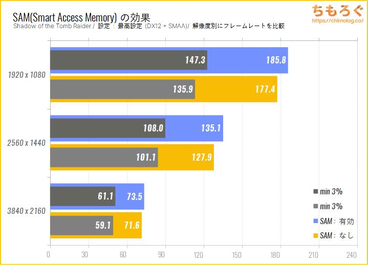 Radeon RX 6800のベンチマーク比較:Smart Access Memory(SAM)の効果をチェック