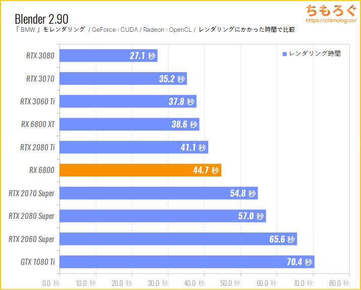 Radeon RX 6800のベンチマーク比較:Blender BMW(GPUレンダリング)