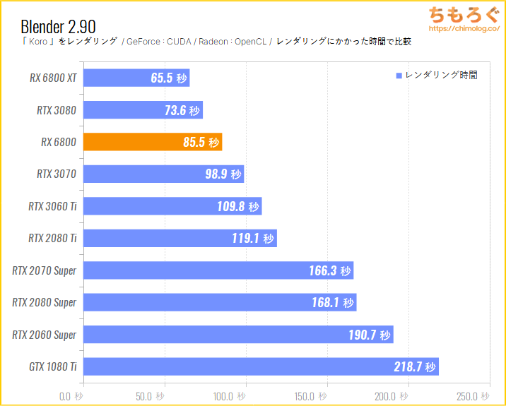 Radeon RX 6800のベンチマーク比較:Blender Koro(GPUレンダリング)