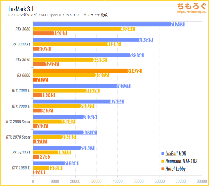 Radeon RX 6800のベンチマーク比較:LuxMark(GPUレンダリング)