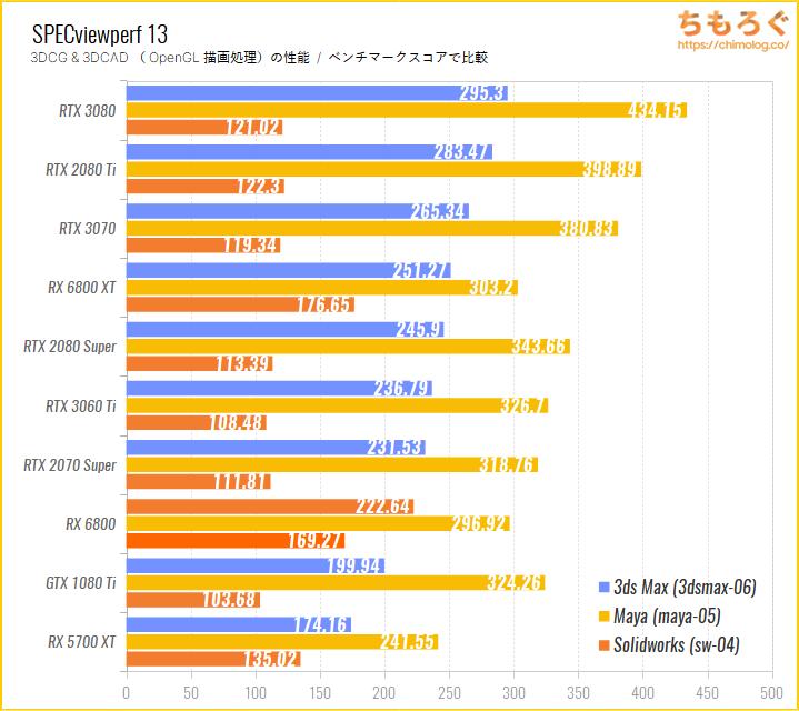 Radeon RX 6800のベンチマーク比較:SPECviewperf 13(OpenGL描画性能)