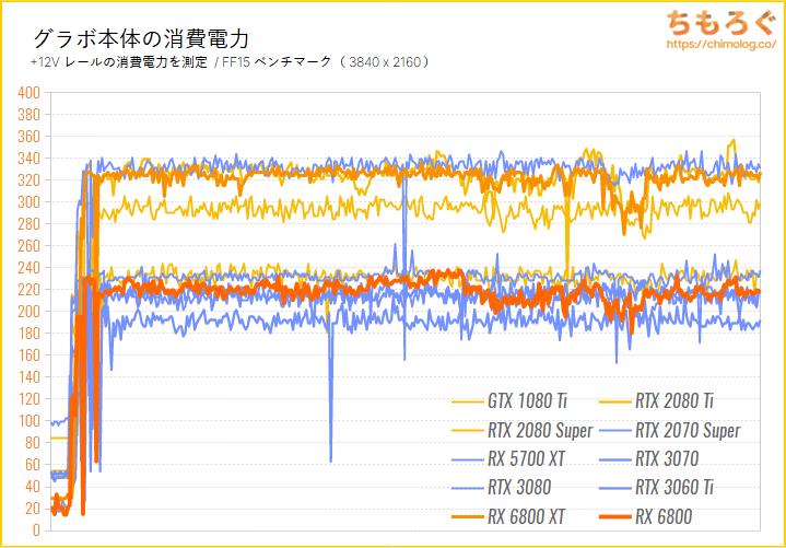 Radeon RX 6800のベンチマーク比較:グラボ本体の消費電力を比較