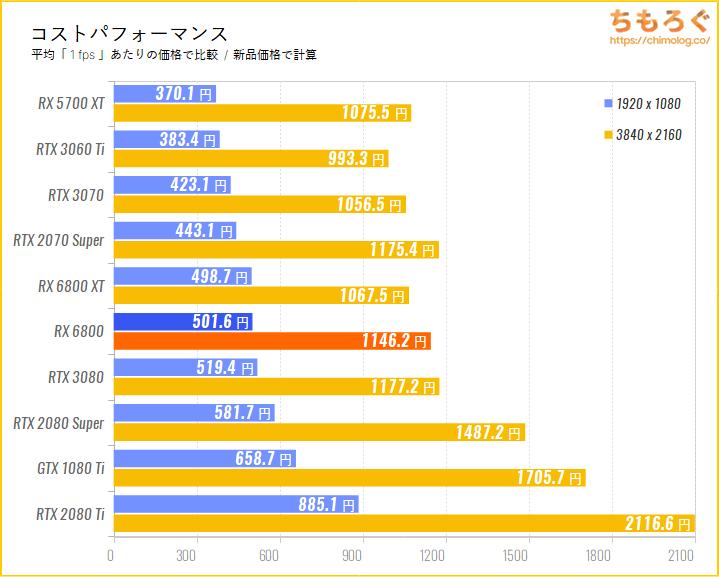 Radeon RX 6800のコストパフォーマンスを比較(新品価格で)