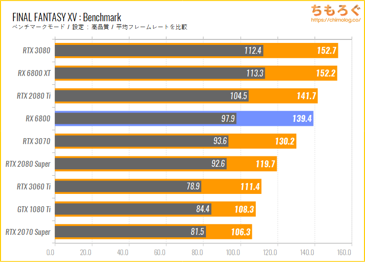 Radeon RX 6800のベンチマーク比較:FINAL FANTASY 15