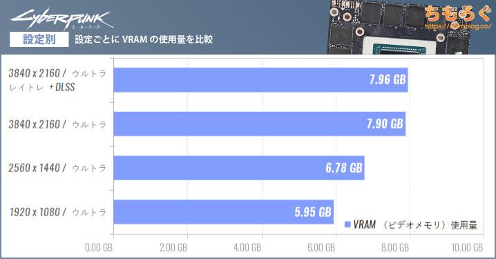 Cyberpunk 2077のVRAM(ビデオメモリ)使用量を設定別に比較