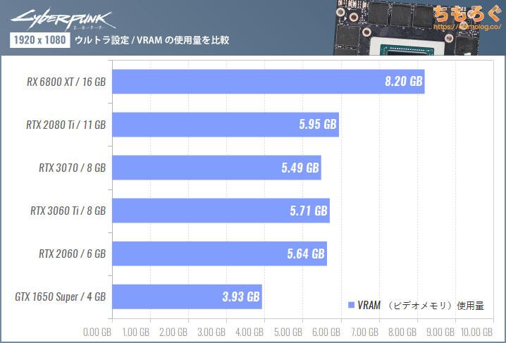Cyberpunk 2077のVRAM(ビデオメモリ)使用量を比較