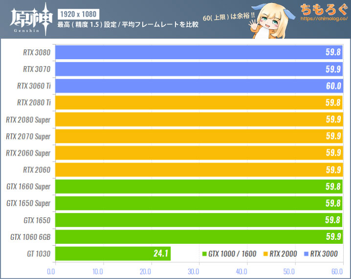 原神(PC版)のグラボ別フレームレート:フルHD(最高設定:精度1.5)