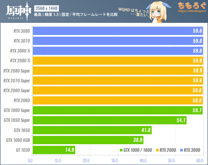 原神(PC版)のグラボ別フレームレート:WQHD(最高設定:精度1.5)