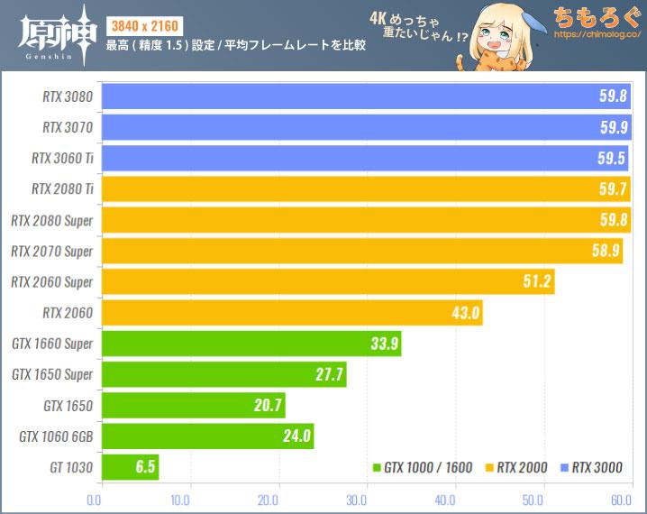 原神(PC版)のグラボ別フレームレート:4K(最高設定:精度1.5)