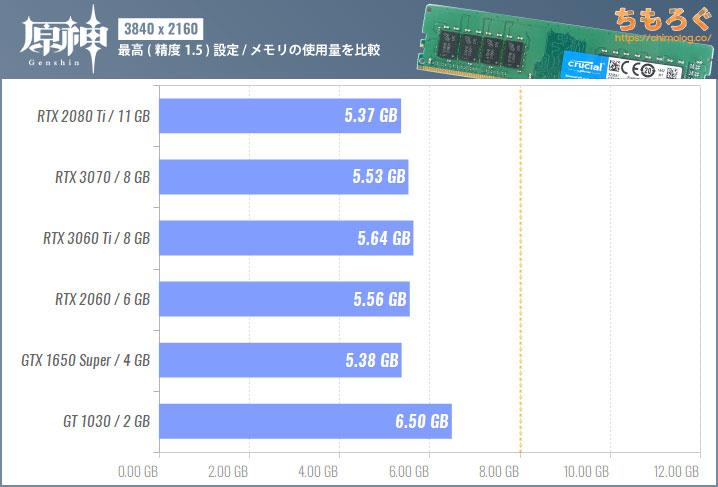 原神(PC版)のメモリ使用量を比較