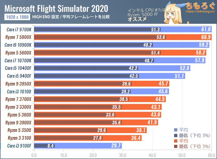 Microsoft Flight Simulator(2020)のCPU別フレームレート:CPUボトルネックを検証