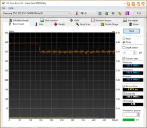 Samsung 870 EVOをベンチマーク(HD Tune Pro)