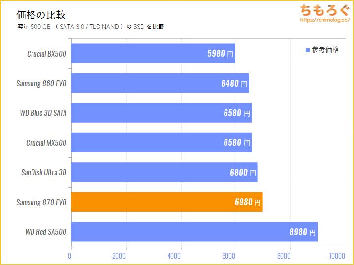Samsung 870 EVOの価格を比較